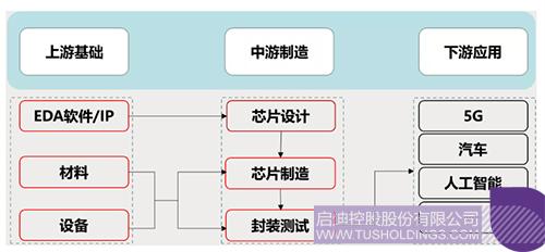 芯片产业链主要环节示意图 拷贝.jpg
